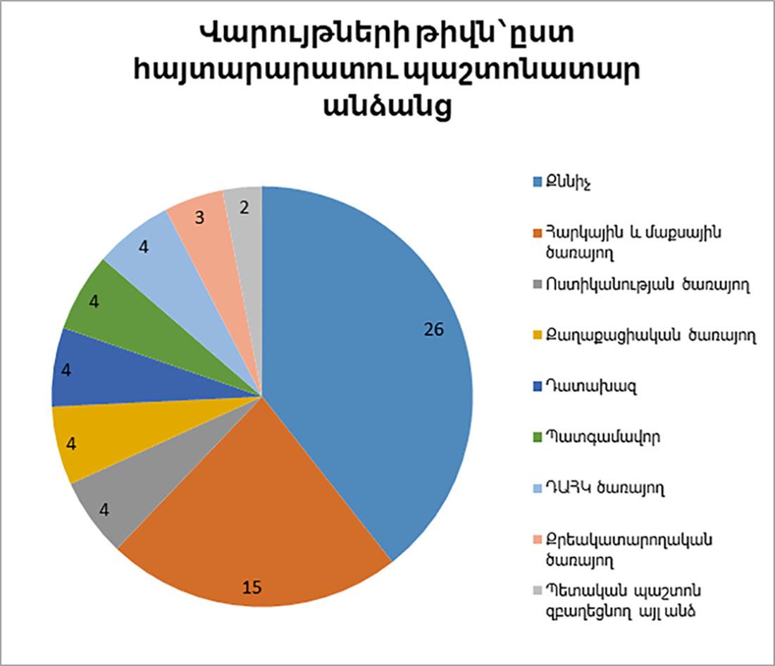 Հարուցվել է վարչական իրավախախտումների վերաբերյալ 66 վարույթ