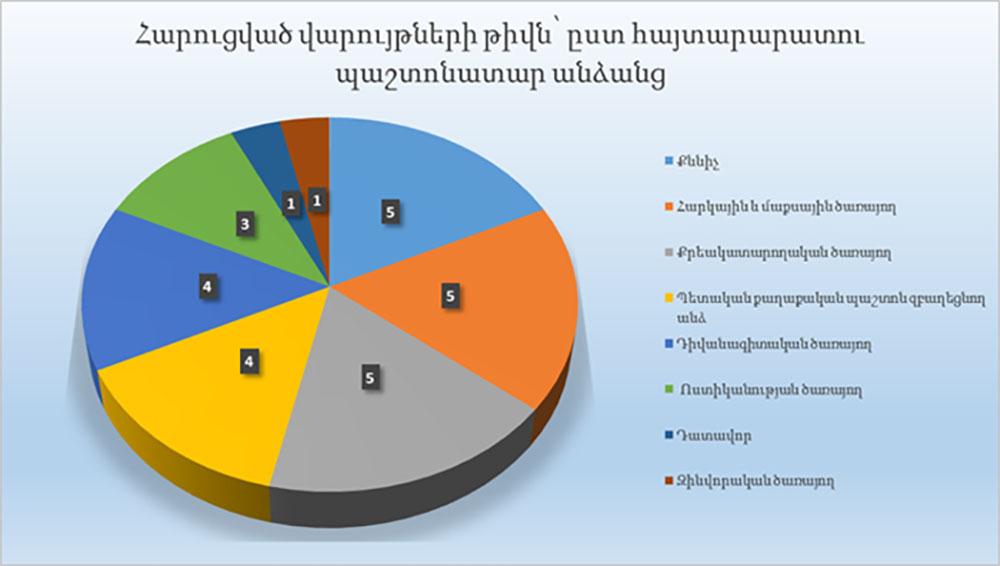 Հուլիս ամսին Հանձնաժողովը հարուցել է վարչական իրավախախտումների վերաբերյալ 28 գործի վարույթ և կայացրել է 37 որոշում