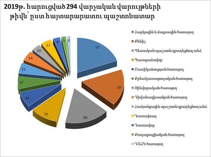 Տեղեկատվություն 2019 թվականին հարուցված վարչական վարույթների մասին